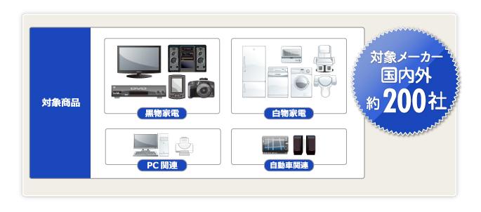 対象商品は黒物家電、白物家電、PC関連、自動車関連